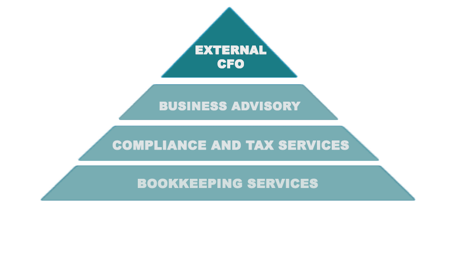 external CFO Chief Financial Officer pyramid