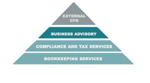 small business reporting services