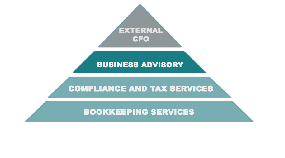 strategic financial analysis planning graphic pyramid McAdam Siemon Accounting
