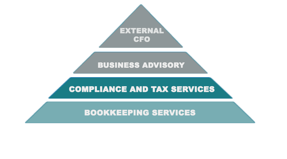 Graphic of Reporting McAdamSiemon Pyramid accounting and tax services bookkeeping reporting