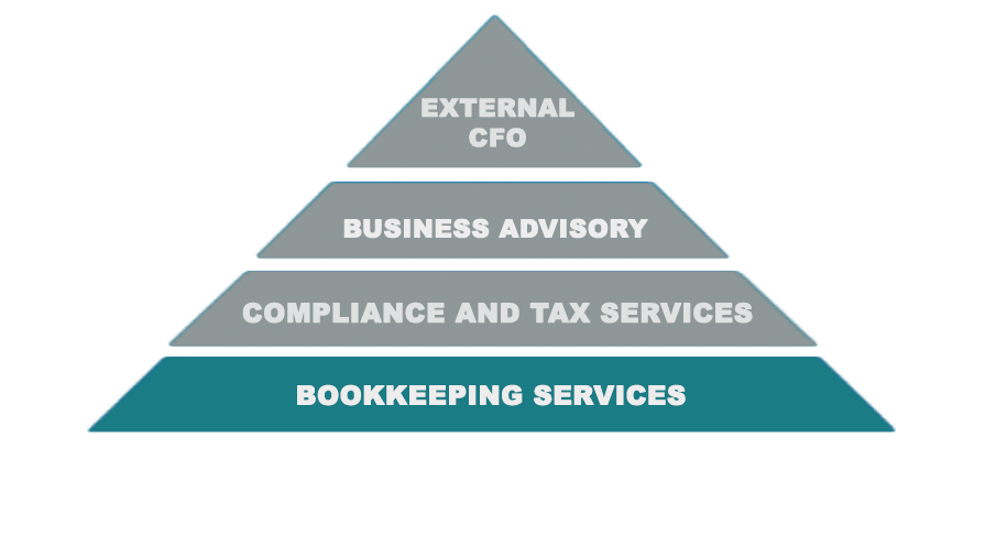 McAdam Siemon Accountant Bookkeeping Services Pyramid