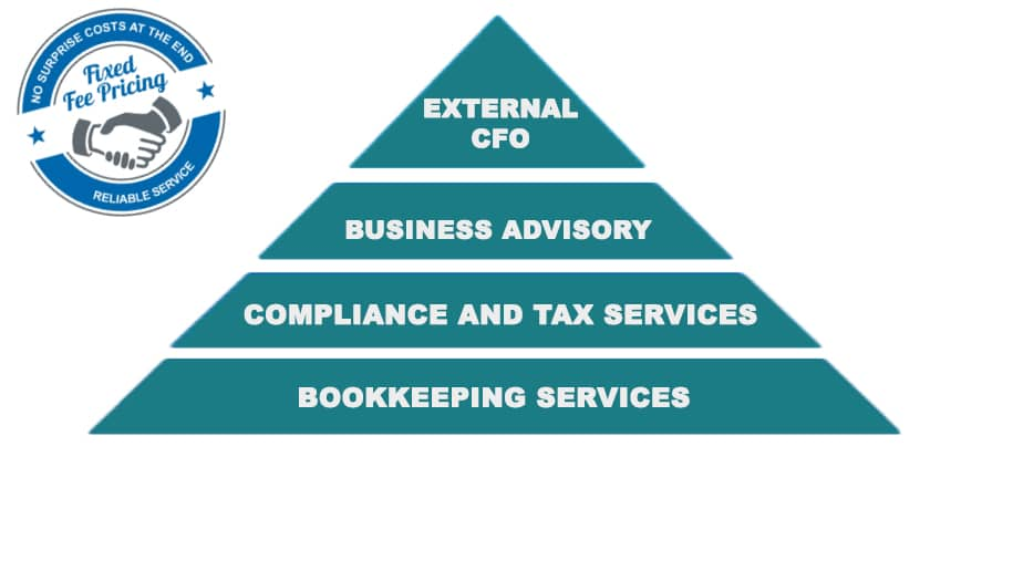 PGA accounting pyramid