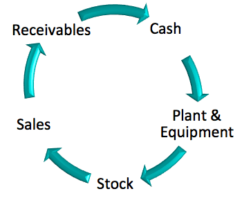 Accelerate your cashflow diagram